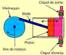 Pompe a piston fonctionnement